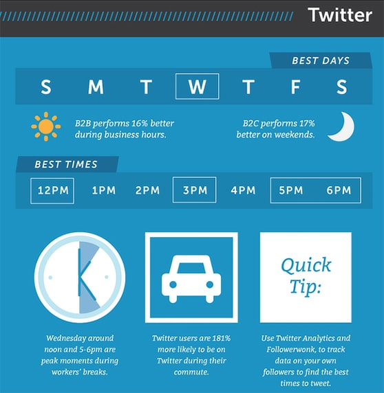 what's the best time to tweet?