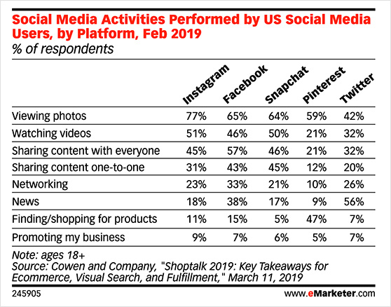 social media activities performed by US social media users, by platform