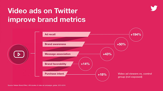 video ads on Twitter improve brand metrics