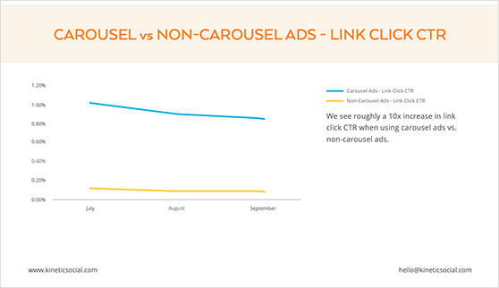 Carousel vs non-carousel facebook ads for link click CTR