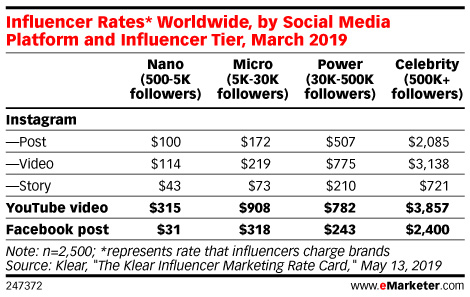 Influencer rates worldwide by social media platform and influencer tier