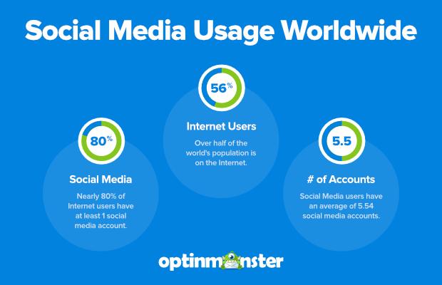 social media usage stastistics