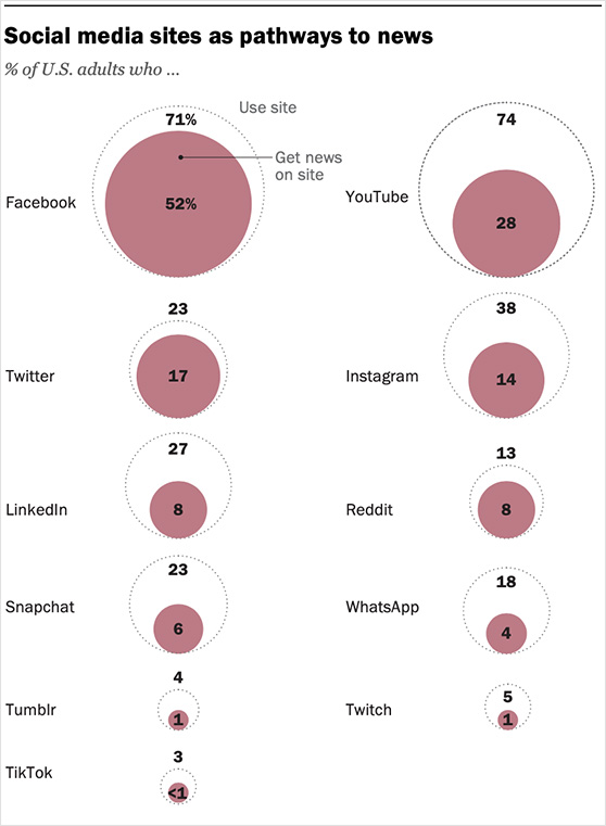 Social media sites are pathways to news
