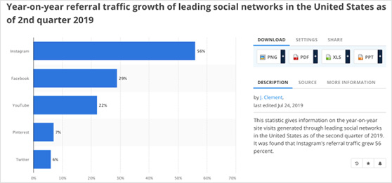 year-on-year referral traffic growth of leading social networks in the United States of 2nd quarter 2019