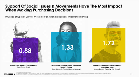 Support of social issues and movements have the most impact when making purchasing decisions