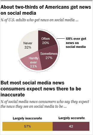 About two thirds of americans get news on social media