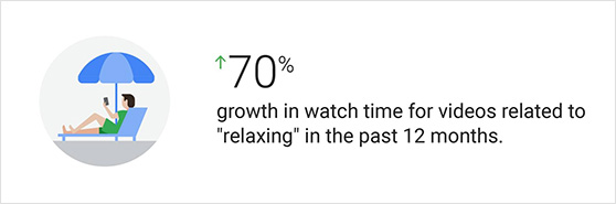 youtube had a 70% growth in watch time for videos related to relaxing