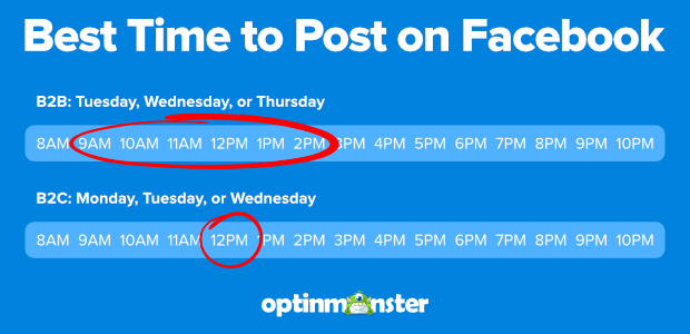 Best times to post on Facebook to increase engagement
