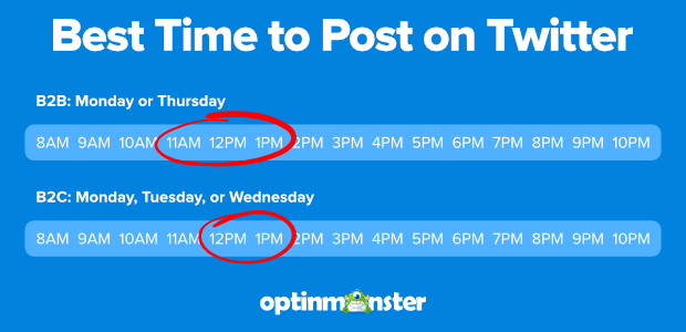 Best times to post on Twitter