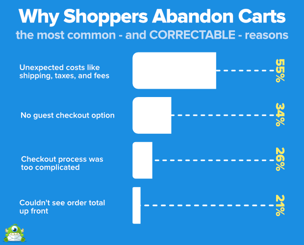 Why shoppers abandon shopping carts