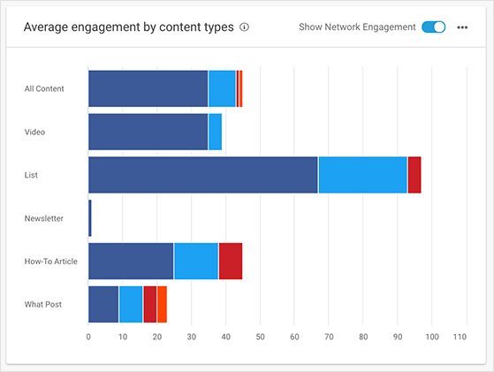 Buzzsumo popular content types