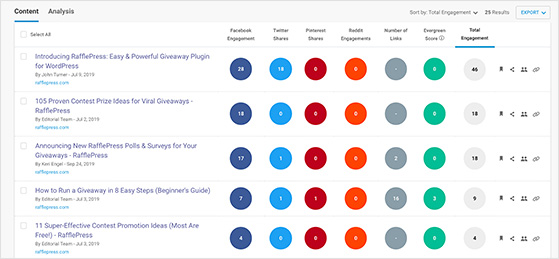 Buzzsumo content and shares