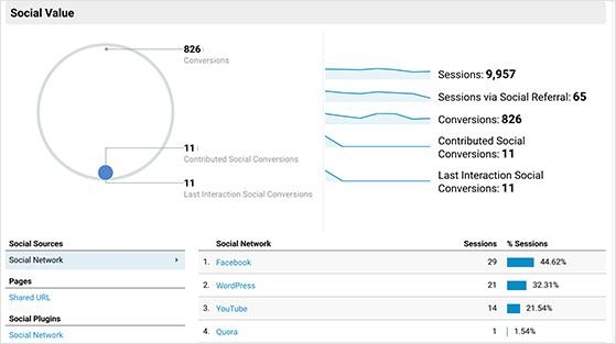 Google analytics social value screen
