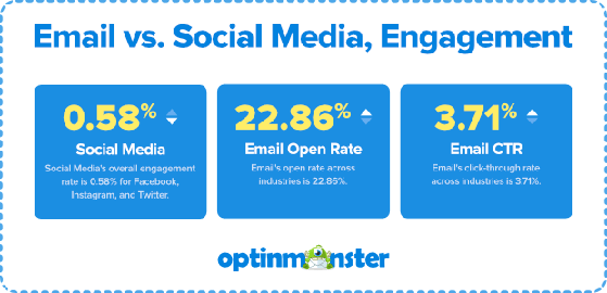email vs social media open rates