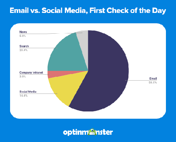 email vs social media first check of the day