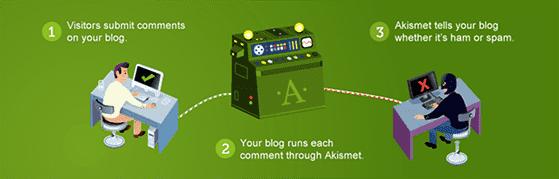Akismet is the best anti spam plugin for WordPress