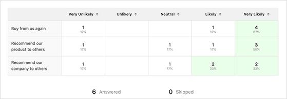 Likert scale survey report in WordPress