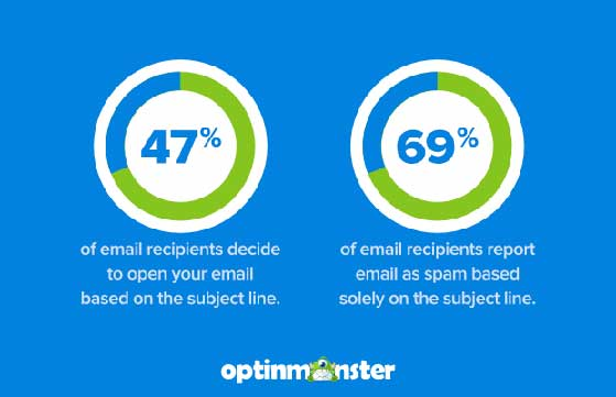 Why you need good email subject lines