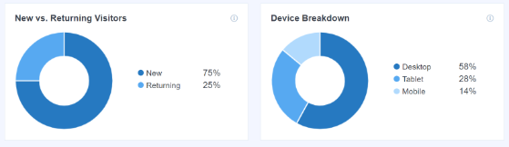 MonsterInsights device breakdown and returning visitors