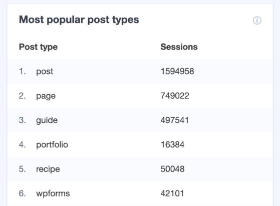 MonsterInsights popular post types