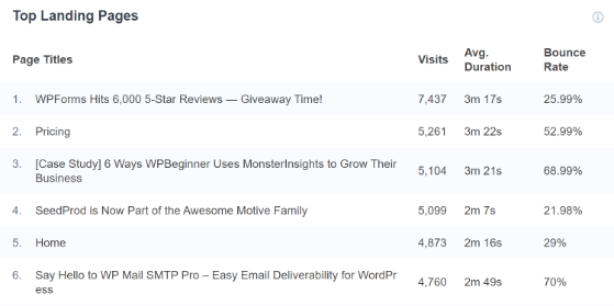 MonsterInsights top landing pages