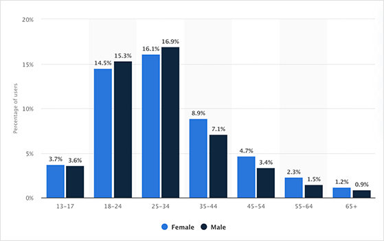 Statistics of Instagram demographics by age